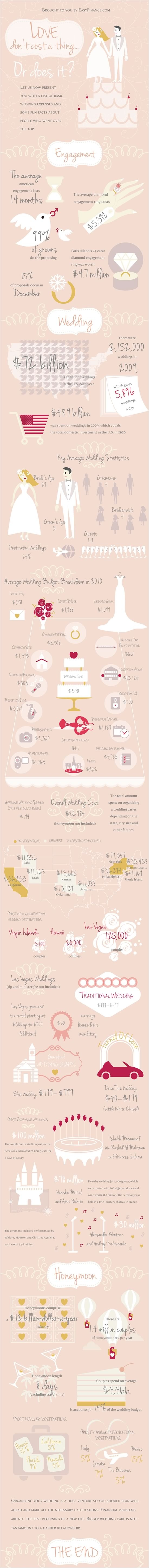 Average wedding costs. Click on the picture for full infographic. Source: http://jayneweddingsblog.wordpress.com/ via Pinterest