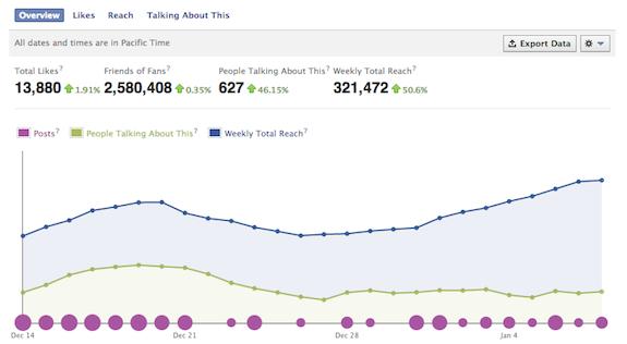 Facebook Insights daje vam detaljan uvid u reakcije na vaše postove